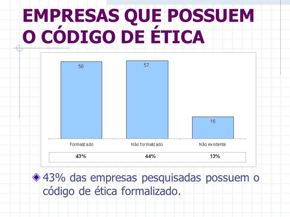 EMPRESAS QUE POSSUEM O CÓDIGO DE ÉTICA 43% das empresas pesquisadas possuem o código de ética formalizado.
