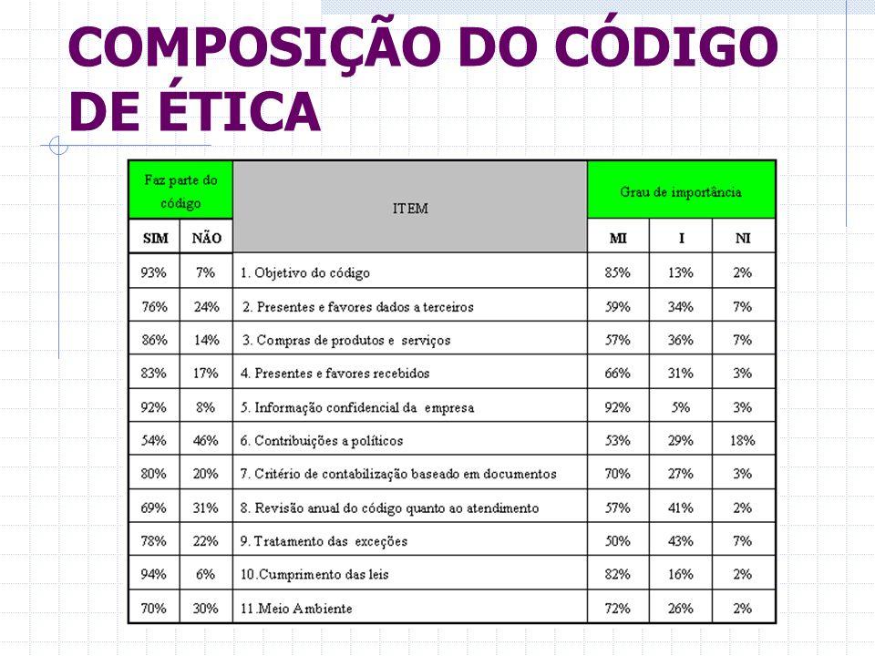COMPOSIÇÃO DO CÓDIGO DE ÉTICA