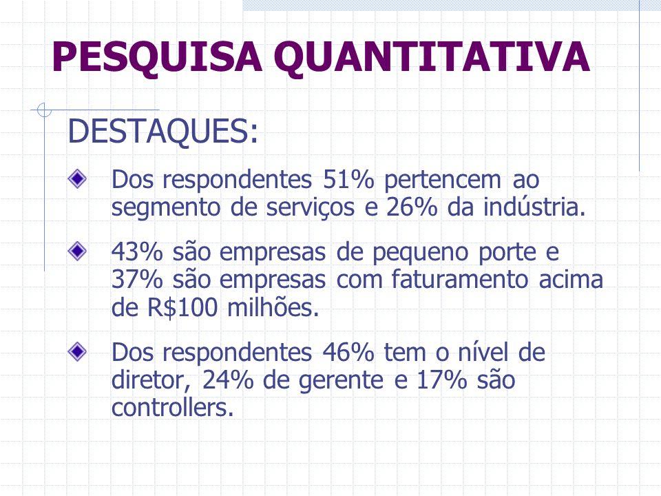 PESQUISA QUANTITATIVA DESTAQUES: Dos respondentes 51% pertencem ao segmento de serviços e 26% da indústria. 43% são empresas de pequeno porte e 37% sã