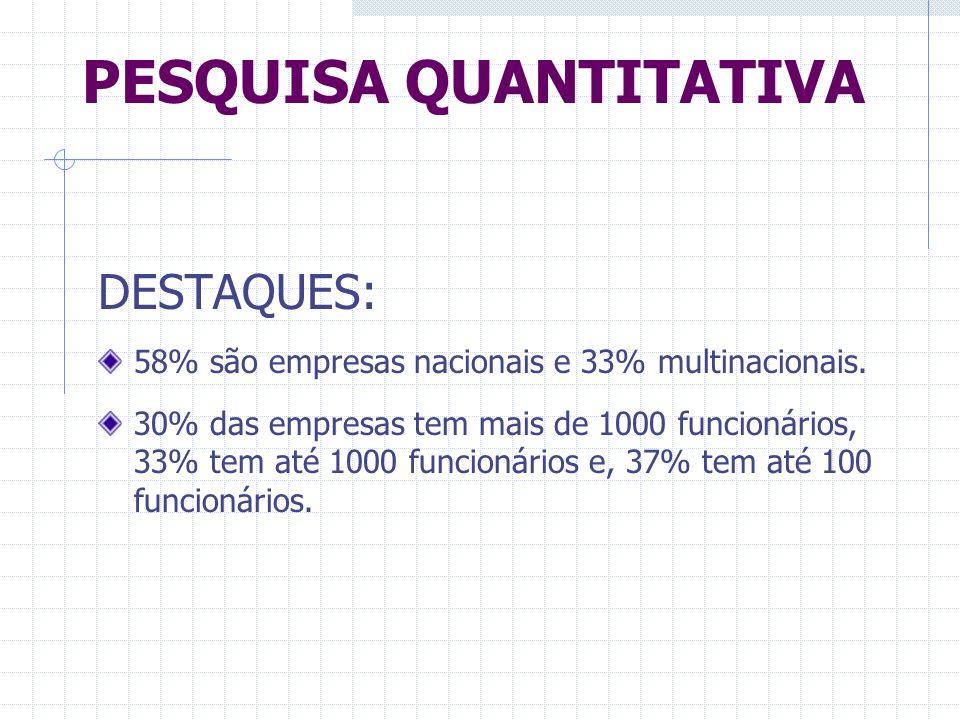 PESQUISA QUANTITATIVA DESTAQUES: 58% são empresas nacionais e 33% multinacionais. 30% das empresas tem mais de 1000 funcionários, 33% tem até 1000 fun