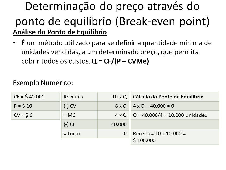 Determinação do preço através do ponto de equilíbrio (Break-even point) Análise do Ponto de Equilíbrio É um método utilizado para se definir a quantid
