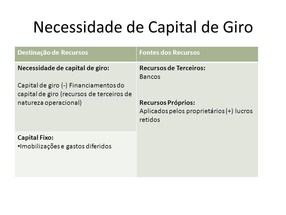 Necessidade de Capital de Giro Destinação de RecursosFontes dos Recursos Necessidade de capital de giro: Capital de giro (-) Financiamentos do capital