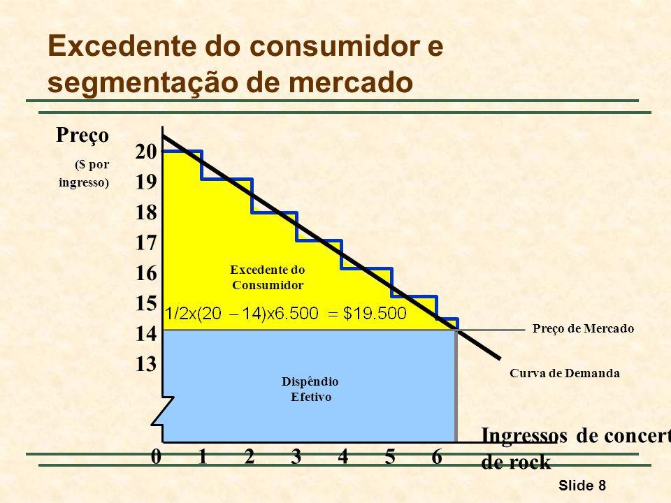 Slide 8 Curva de Demanda Excedente do Consumidor Dispêndio Efetivo Excedente do consumidor e segmentação de mercado Ingressos de concerto de rock Preço ($ por ingresso) 23456 13 01 14 15 16 17 18 19 20 Preço de Mercado