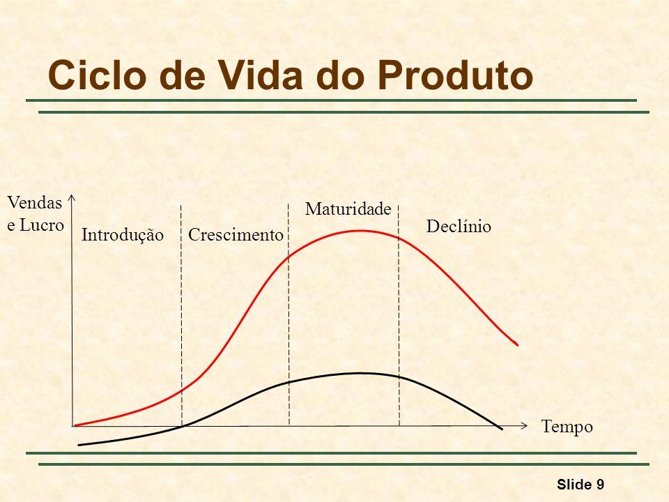 Slide 9 Ciclo de Vida do Produto IntroduçãoCrescimento Maturidade Declínio Vendas e Lucro Tempo