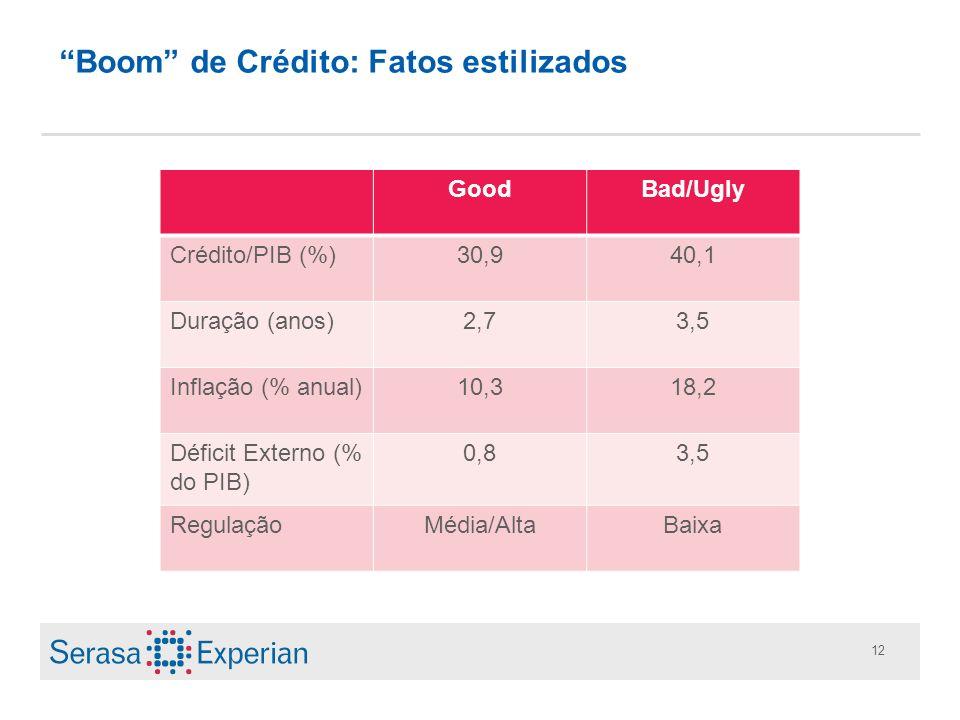12 Boom de Crédito: Fatos estilizados GoodBad/Ugly Crédito/PIB (%)30,940,1 Duração (anos)2,73,5 Inflação (% anual)10,318,2 Déficit Externo (% do PIB)