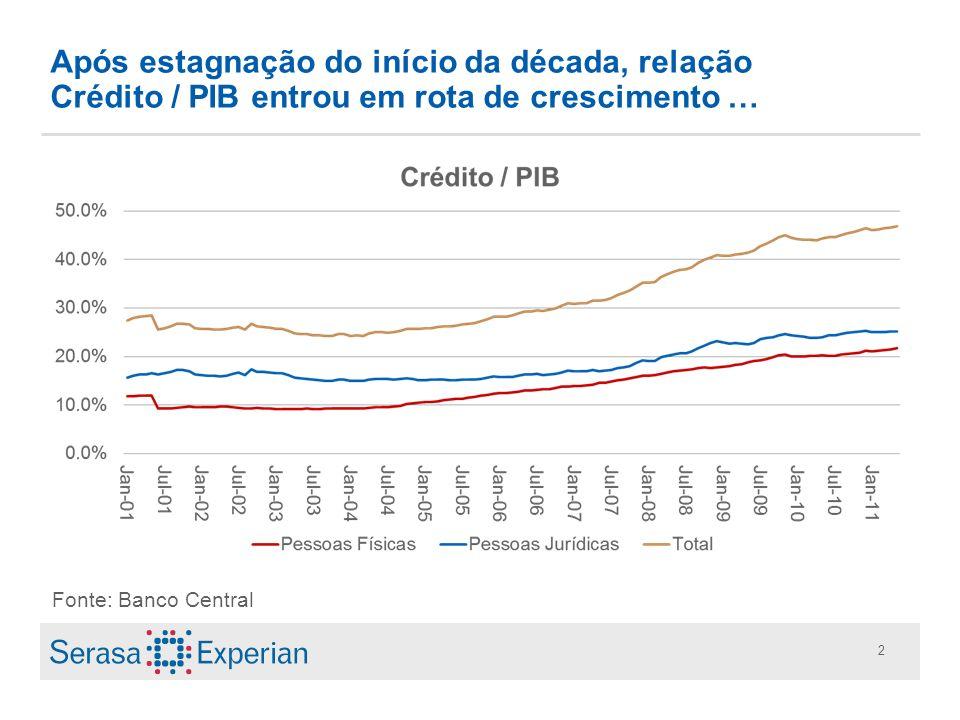 2 Após estagnação do início da década, relação Crédito / PIB entrou em rota de crescimento … Fonte: Banco Central