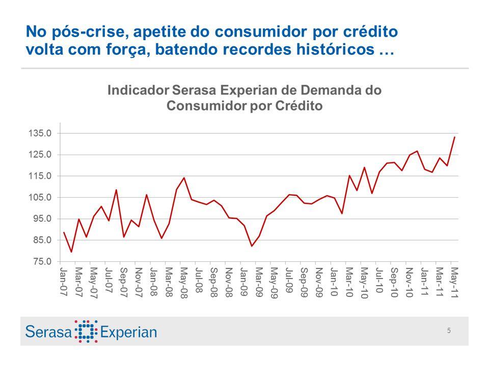 5 No pós-crise, apetite do consumidor por crédito volta com força, batendo recordes históricos …