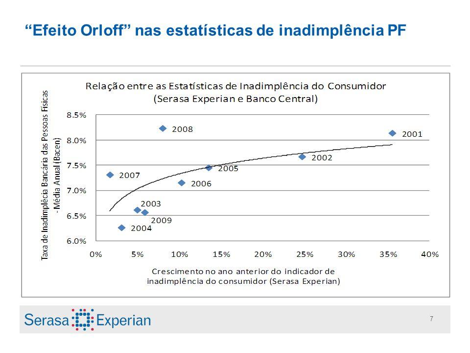 7 Efeito Orloff nas estatísticas de inadimplência PF
