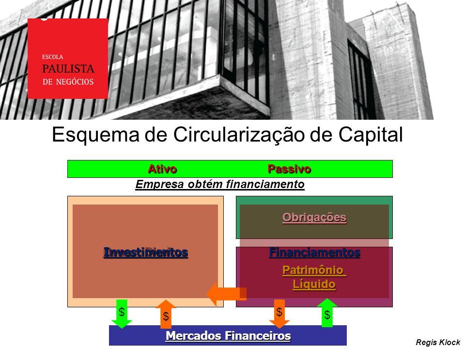 Regis Klock Esquema de Circularização de Capital Ativo Passivo Bens + Direitos Obrigações Patrimônio Líquido Investimentos Mercados Financeiros $ $ Em
