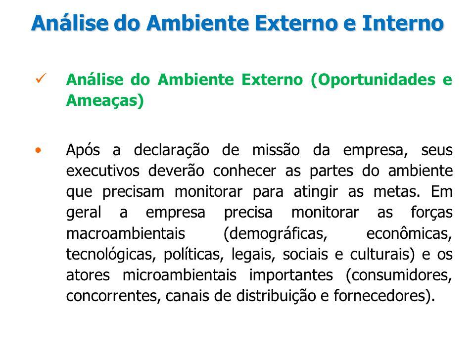 Análise do Ambiente Externo e Interno Análise do Ambiente Externo (Oportunidades e Ameaças) Após a declaração de missão da empresa, seus executivos de