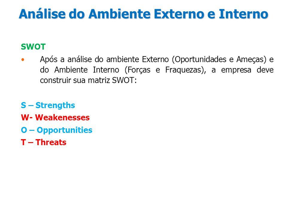 Análise do Ambiente Externo e Interno SWOT Após a análise do ambiente Externo (Oportunidades e Ameças) e do Ambiente Interno (Forças e Fraquezas), a e