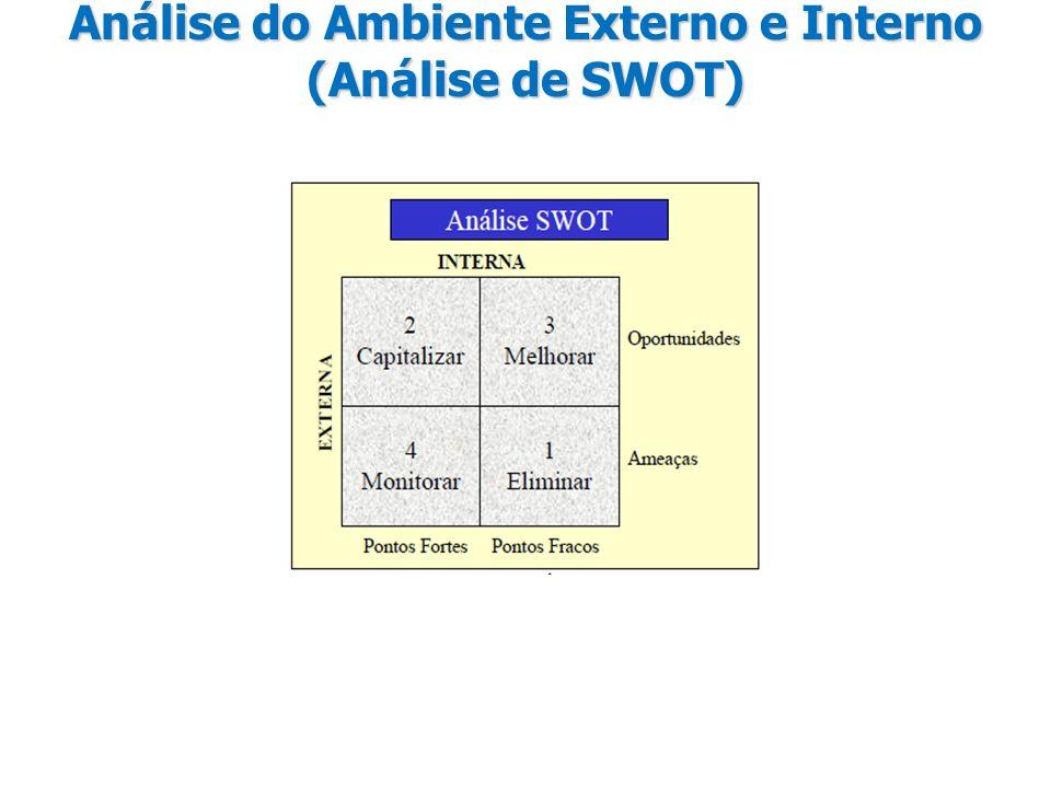 Análise do Ambiente Externo e Interno (Análise de SWOT)