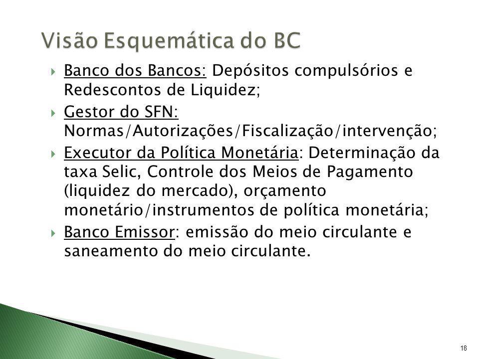 18 Banco dos Bancos: Depósitos compulsórios e Redescontos de Liquidez; Gestor do SFN: Normas/Autorizações/Fiscalização/intervenção; Executor da Políti