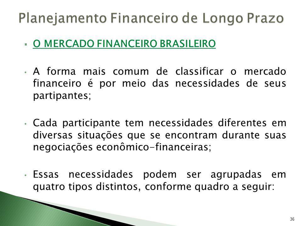 O MERCADO FINANCEIRO BRASILEIRO A forma mais comum de classificar o mercado financeiro é por meio das necessidades de seus partipantes; Cada participa