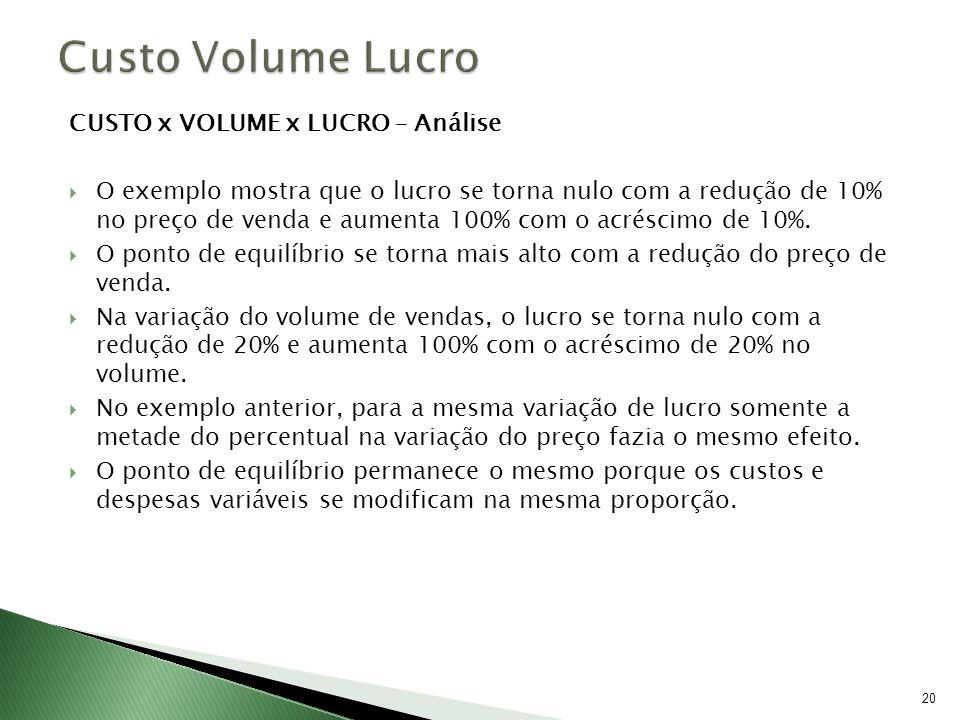 20 CUSTO x VOLUME x LUCRO – Análise O exemplo mostra que o lucro se torna nulo com a redução de 10% no preço de venda e aumenta 100% com o acréscimo d