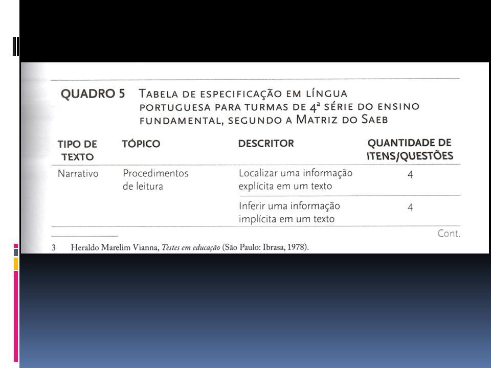 ELABORAÇÃO DE ITENS Planejada a prova, parte-se para a construção dos itens.