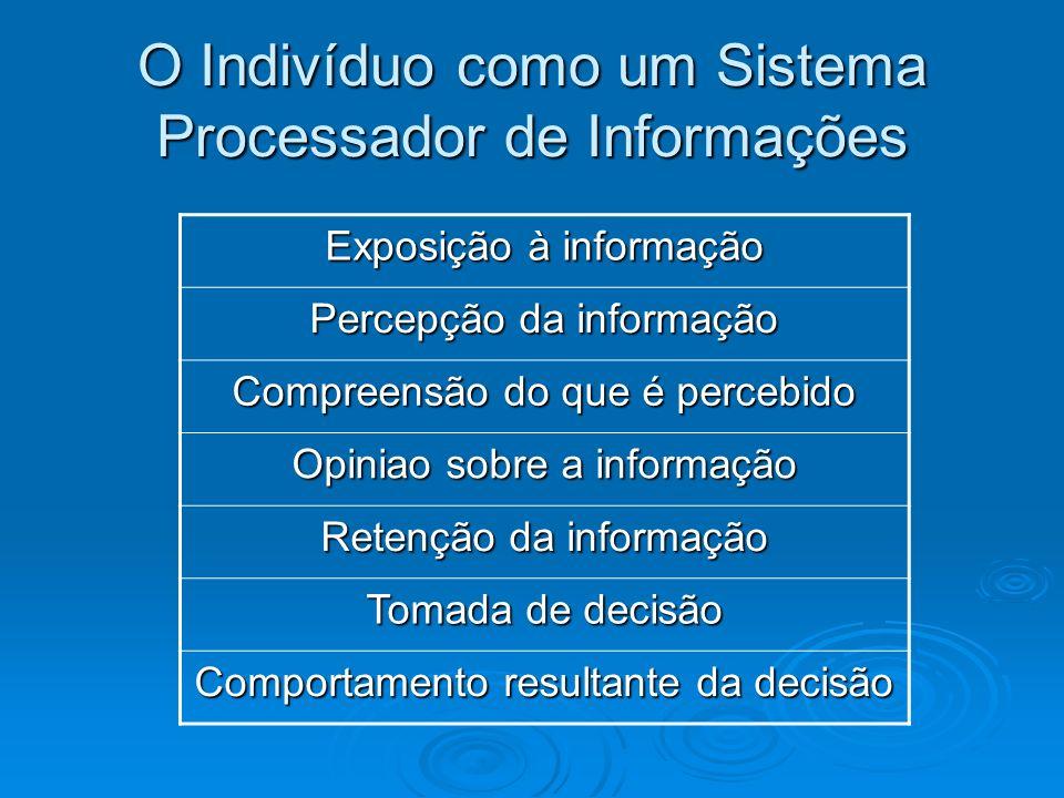 O Indivíduo como um Sistema Processador de Informações Exposição à informação Percepção da informação Compreensão do que é percebido Opiniao sobre a i
