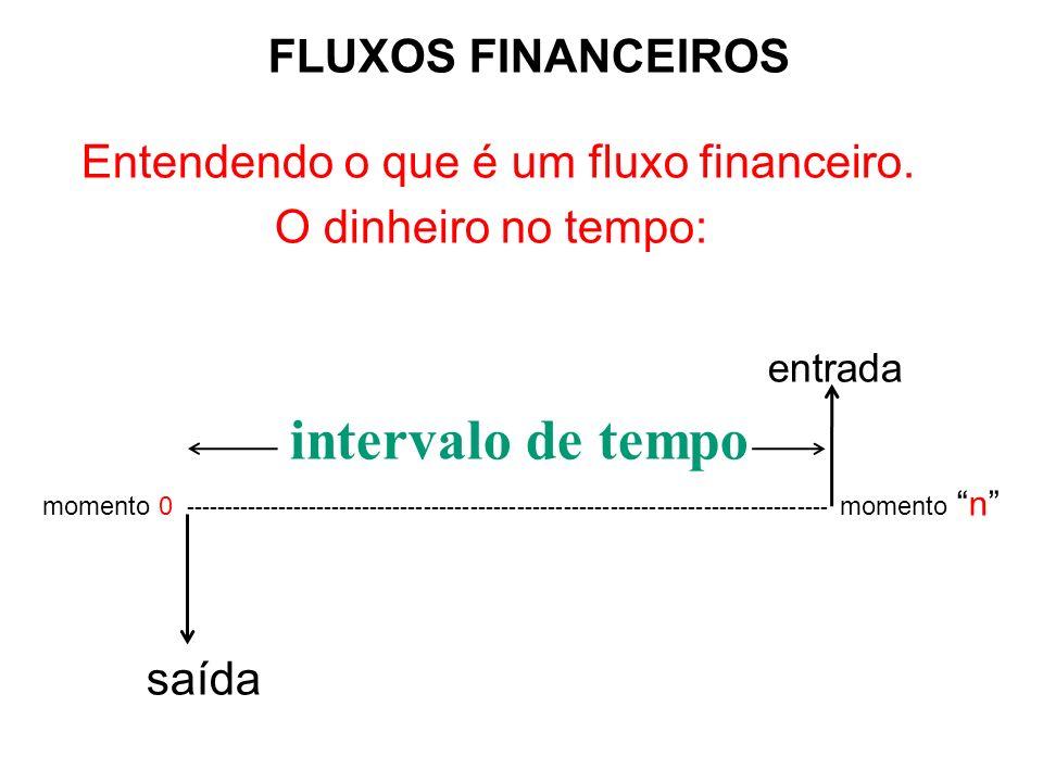 FLUXOS FINANCEIROS Entendendo o que é um fluxo financeiro. O dinheiro no tempo: entrada intervalo de tempo momento 0 ---------------------------------