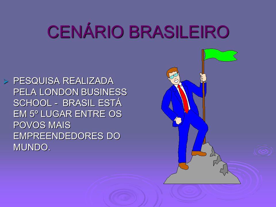 CENÁRIO BRASILEIRO PESQUISA REALIZADA PELA LONDON BUSINESS SCHOOL - BRASIL ESTÁ EM 5º LUGAR ENTRE OS POVOS MAIS EMPREENDEDORES DO MUNDO. PESQUISA REAL