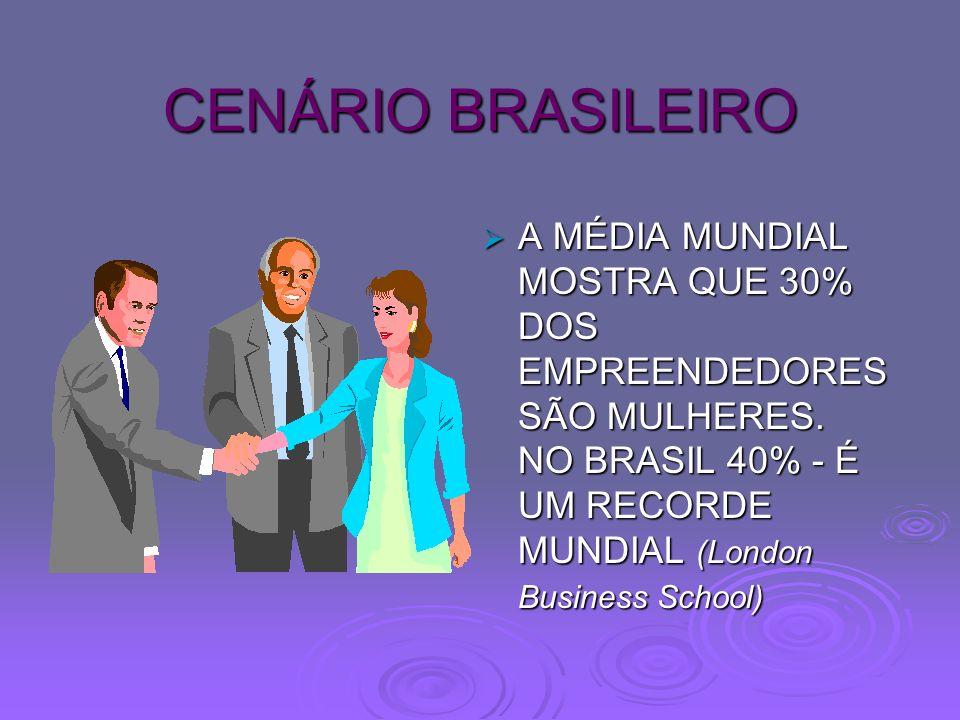CENÁRIO BRASILEIRO A MÉDIA MUNDIAL MOSTRA QUE 30% DOS EMPREENDEDORES SÃO MULHERES. NO BRASIL 40% - É UM RECORDE MUNDIAL (London Business School) A MÉD