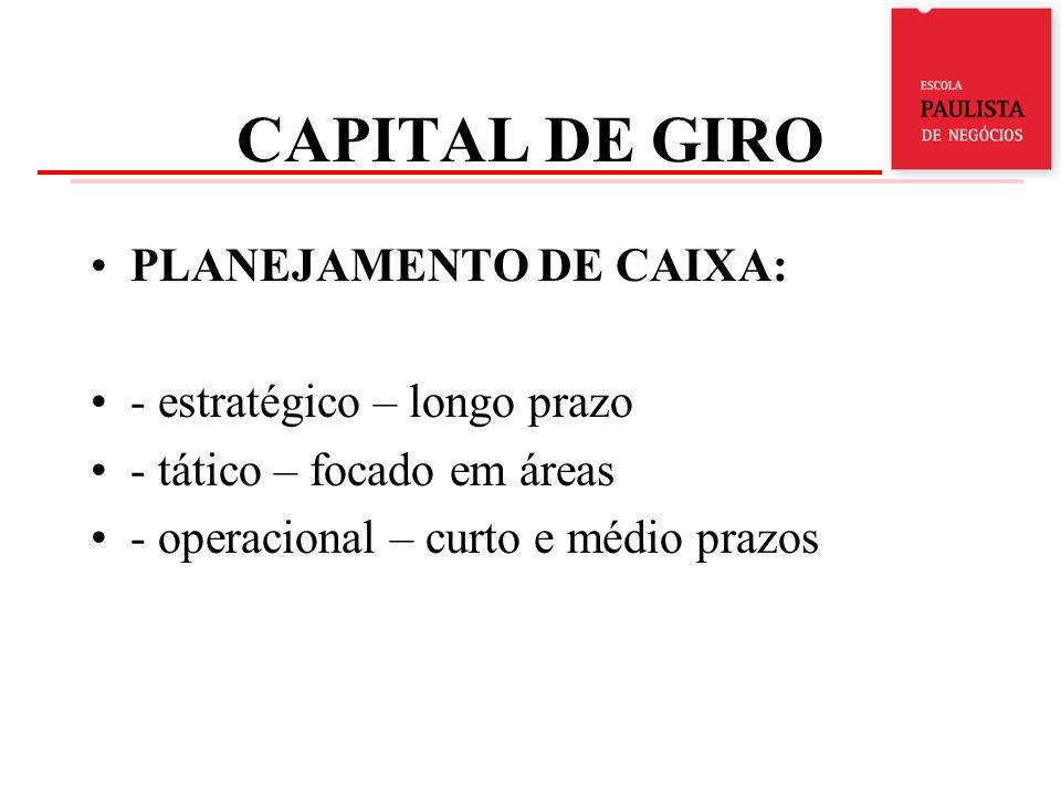 CAPITAL DE GIRO PLANEJAMENTO DE CAIXA: - estratégico – longo prazo - tático – focado em áreas - operacional – curto e médio prazos