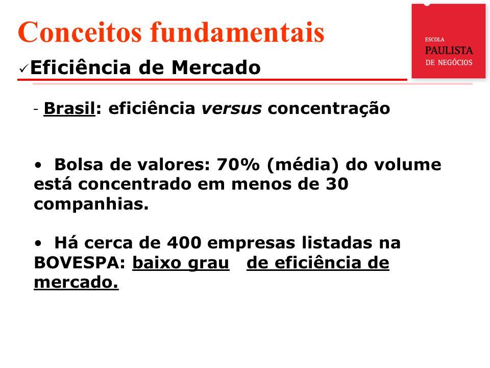 Eficiência de Mercado - Brasil: eficiência versus concentração Conceitos fundamentais Bolsa de valores: 70% (média) do volume está concentrado em menos de 30 companhias.