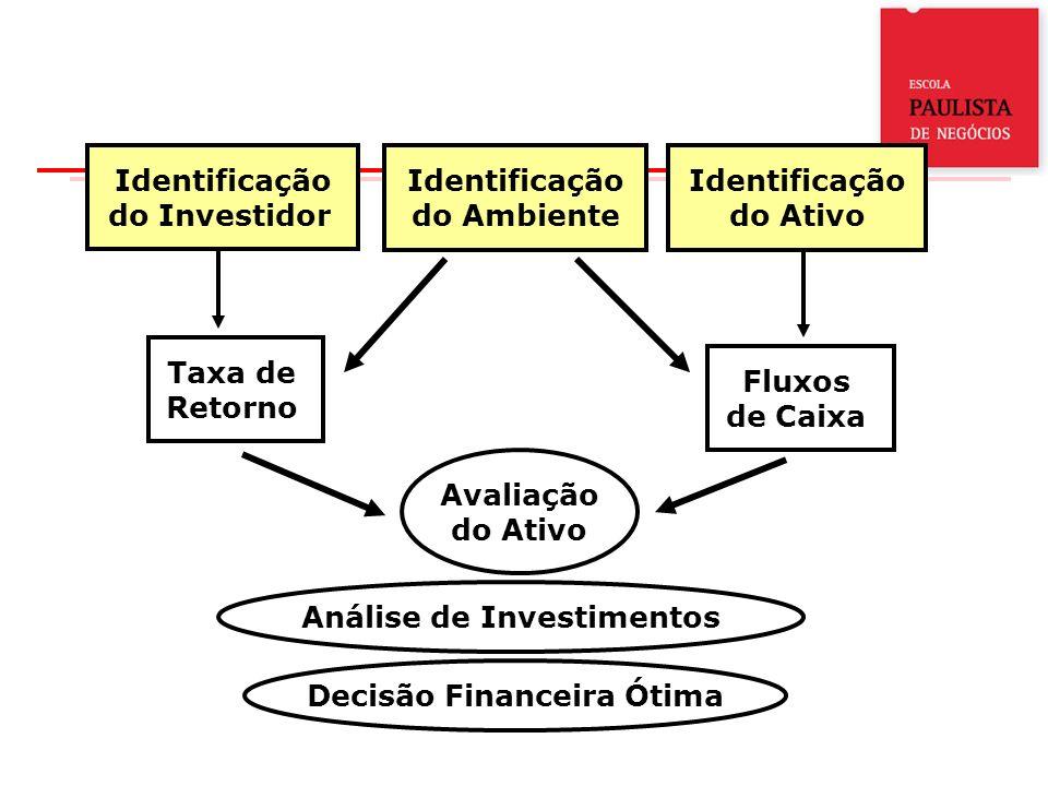 Identificação do Investidor Avaliação do Ativo Identificação do Ativo Identificação do Ambiente Análise de Investimentos Decisão Financeira Ótima Taxa de Retorno Fluxos de Caixa