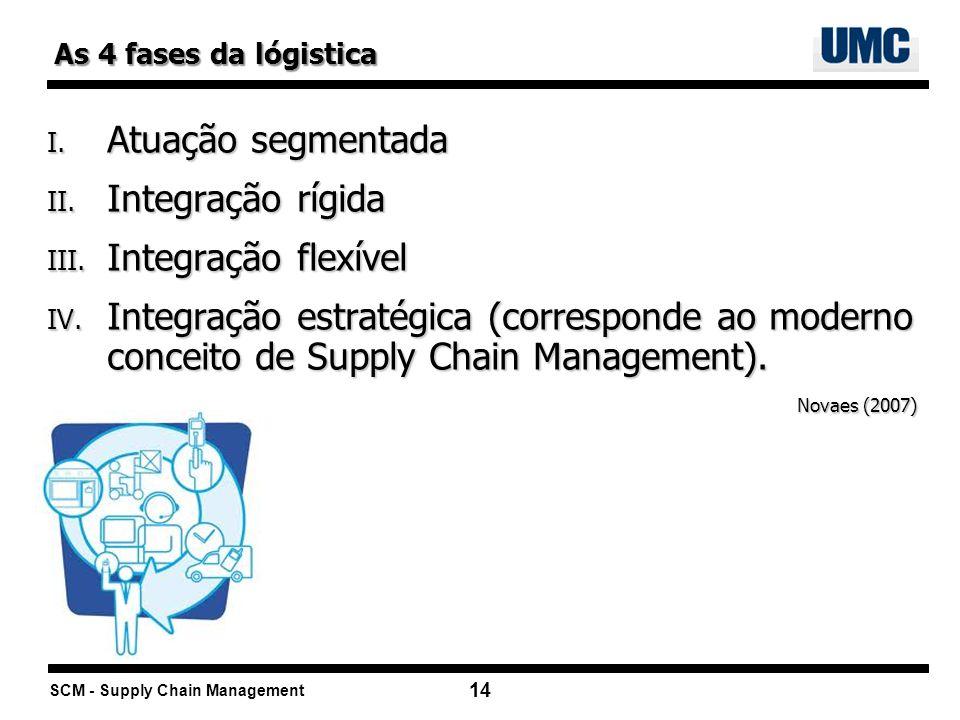 SCM - Supply Chain Management 14 I. Atuação segmentada II. Integração rígida III. Integração flexível IV. Integração estratégica (corresponde ao moder