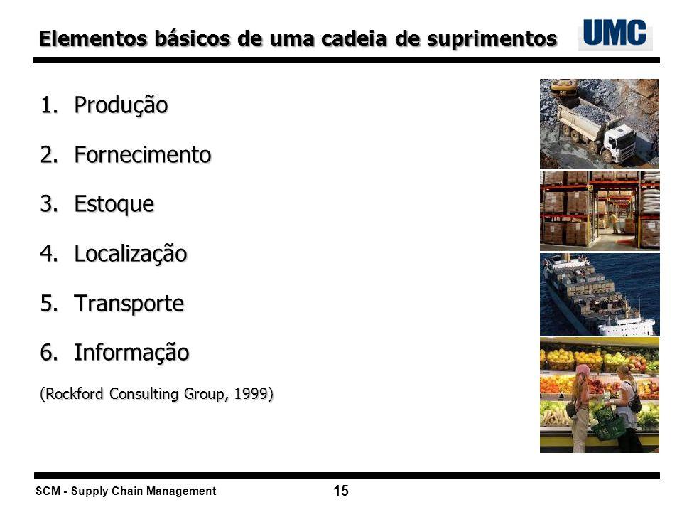 SCM - Supply Chain Management 15 1.Produção 2.Fornecimento 3.Estoque 4.Localização 5.Transporte 6.Informação (Rockford Consulting Group, 1999) Element