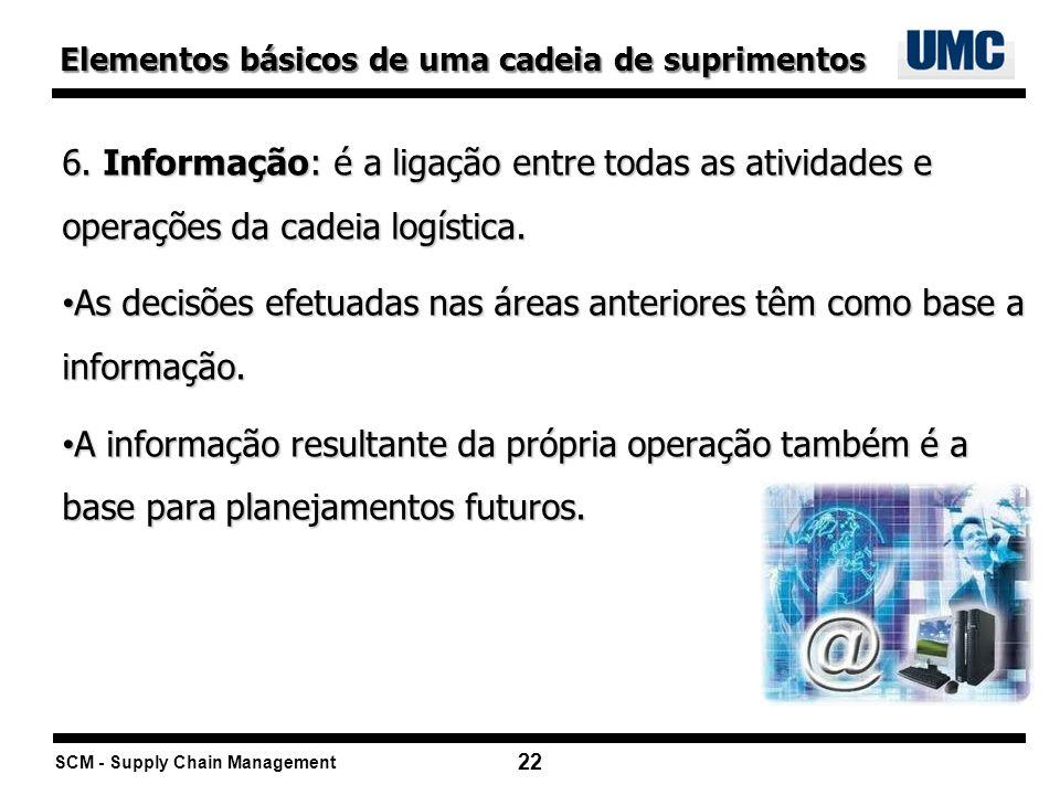 SCM - Supply Chain Management 22 6. Informação: é a ligação entre todas as atividades e operações da cadeia logística. As decisões efetuadas nas áreas