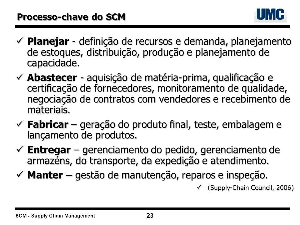 SCM - Supply Chain Management 23 Planejar - definição de recursos e demanda, planejamento de estoques, distribuição, produção e planejamento de capaci