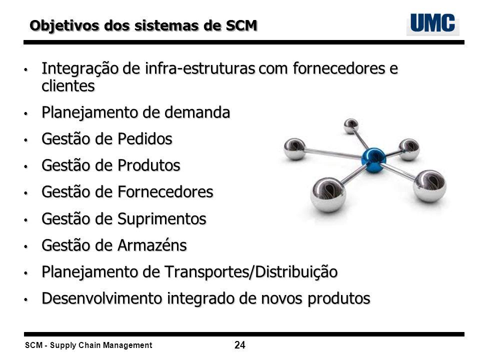 SCM - Supply Chain Management 24 Integração de infra-estruturas com fornecedores e clientes Integração de infra-estruturas com fornecedores e clientes