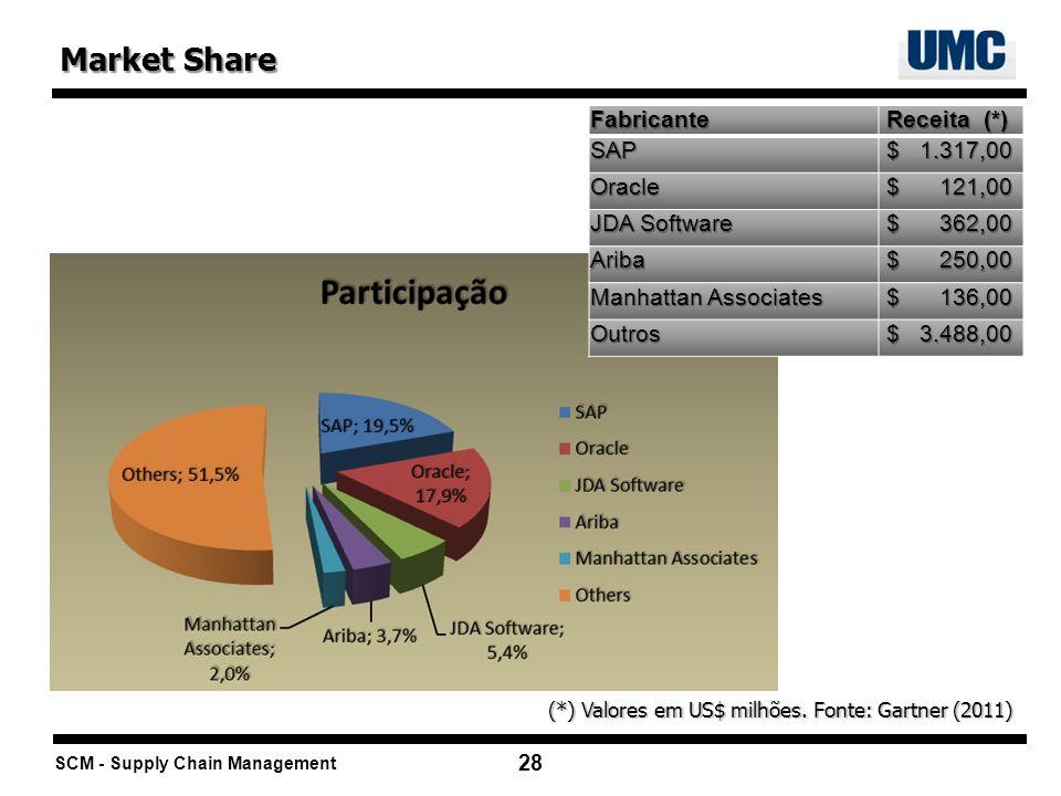SCM - Supply Chain Management 28 Market Share (*) Valores em US$ milhões. Fonte: Gartner (2011) Fabricante Receita (*) Receita (*)SAP $ 1.317,00 $ 1.3