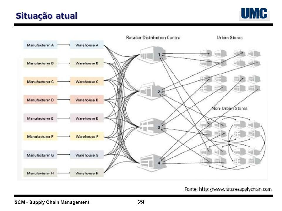 SCM - Supply Chain Management 29 Fonte: http://www.futuresupplychain.com Situação atual