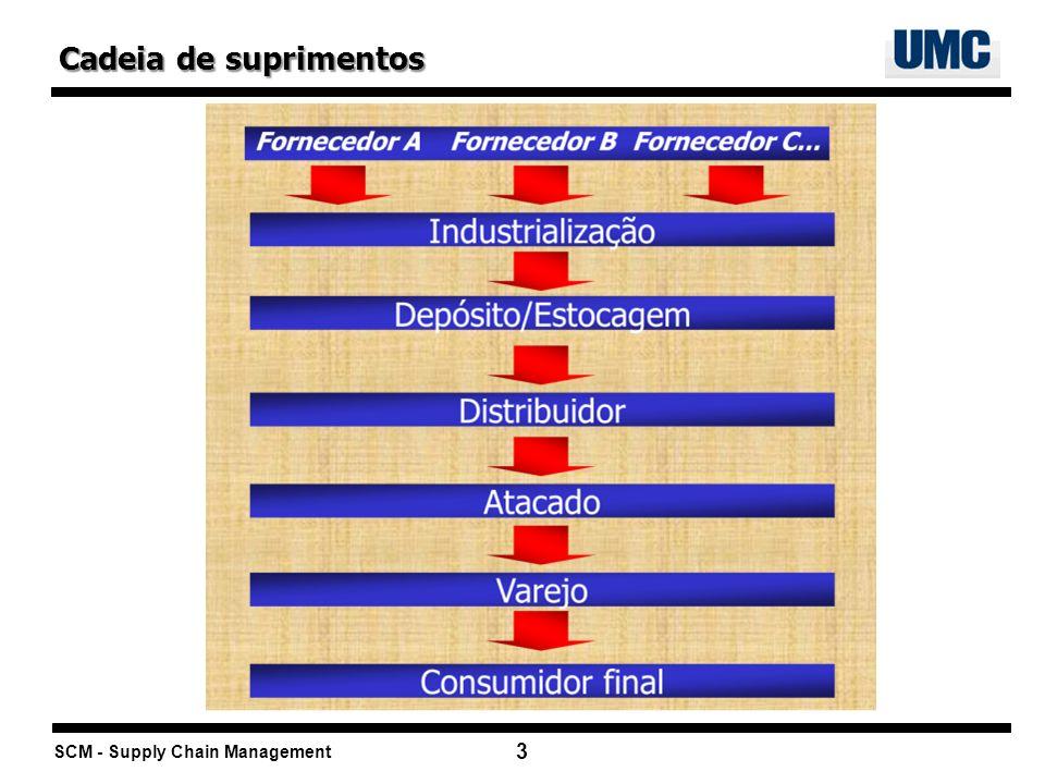 SCM - Supply Chain Management 3 Cadeia de suprimentos