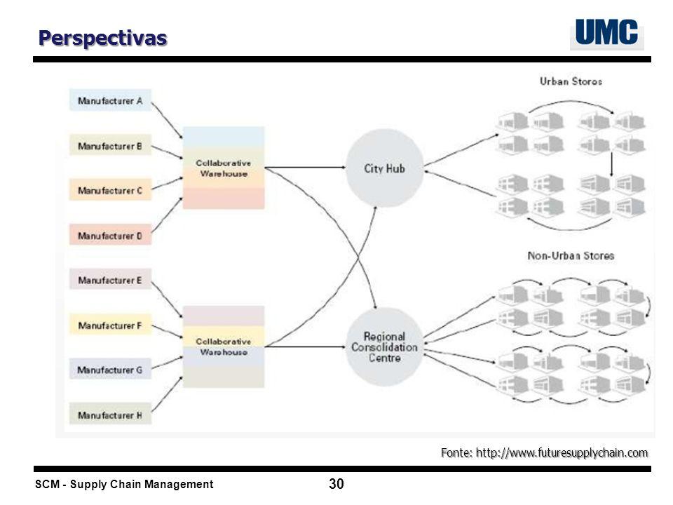 SCM - Supply Chain Management 30 Perspectivas Fonte: http://www.futuresupplychain.com