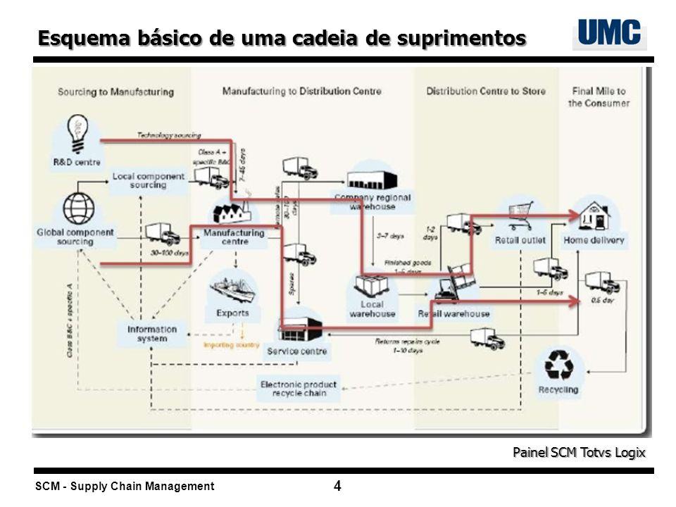 SCM - Supply Chain Management 4 Esquema básico de uma cadeia de suprimentos Painel SCM Totvs Logix