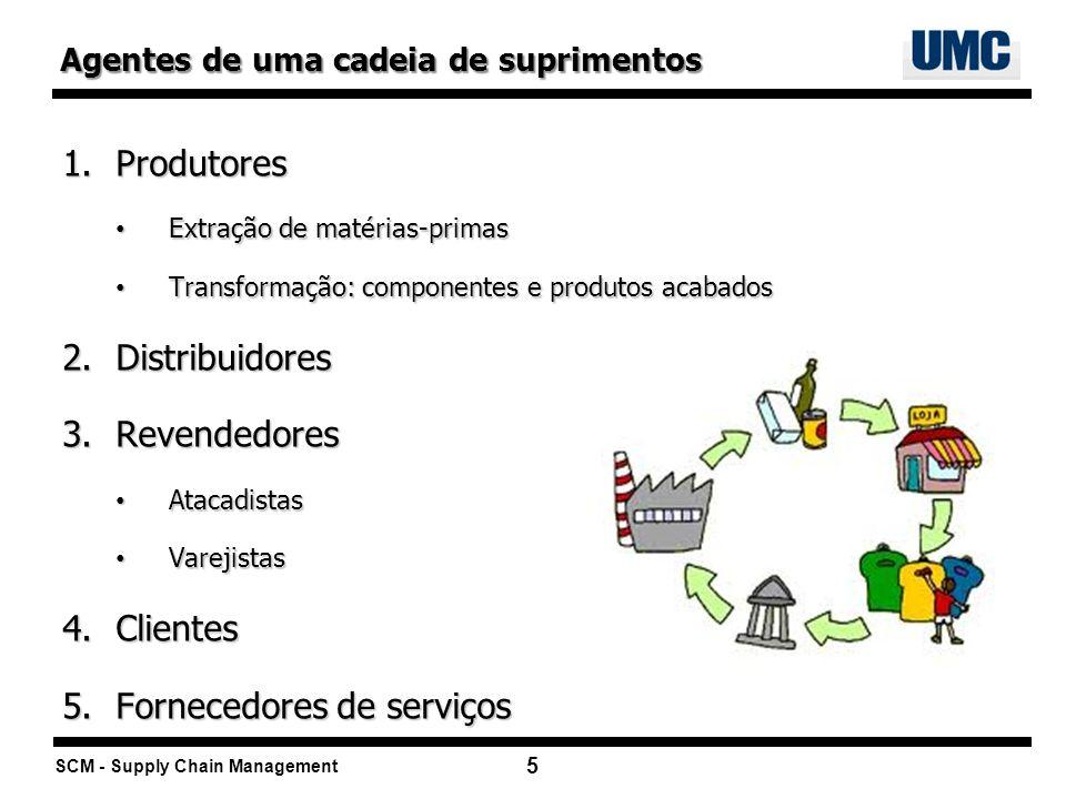 SCM - Supply Chain Management 5 1.Produtores Extração de matérias-primas Extração de matérias-primas Transformação: componentes e produtos acabados Tr