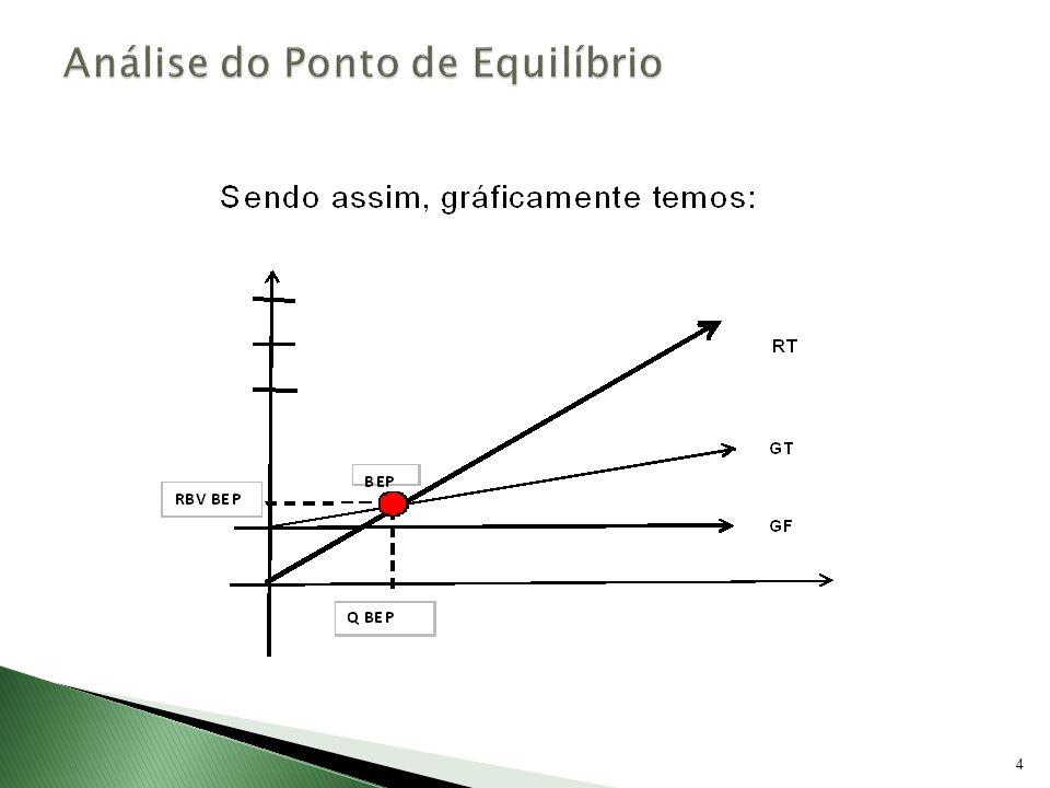 Formas de cálculo Formas de cálculo O faturamento para o Lucro Desejado pode ser calculado pelo modelo a seguir: RBV LD(R$) = O Lucro Líquido, que aparece em negrito na fórmula, seria definido pela Alta Administração, no ato do planejamento do Lucro Desejado.