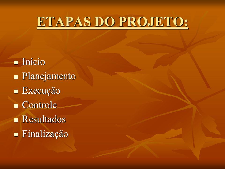 ETAPAS DO PROJETO: Início Início Planejamento Planejamento Execução Execução Controle Controle Resultados Resultados Finalização Finalização