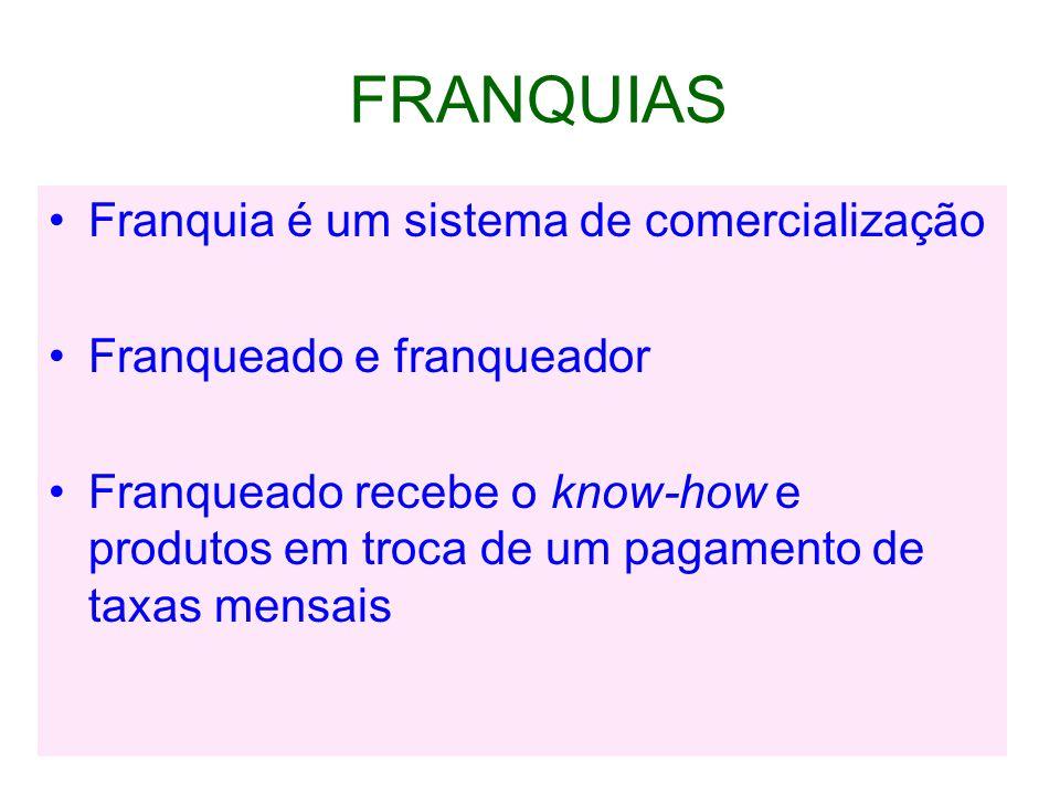 FRANQUIAS Franquia é um sistema de comercialização Franqueado e franqueador Franqueado recebe o know-how e produtos em troca de um pagamento de taxas mensais