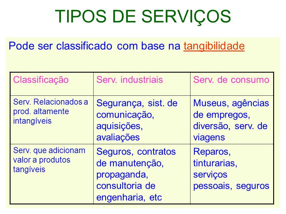 TIPOS DE SERVIÇOS Pode ser classificado com base na tangibilidade ClassificaçãoServ.