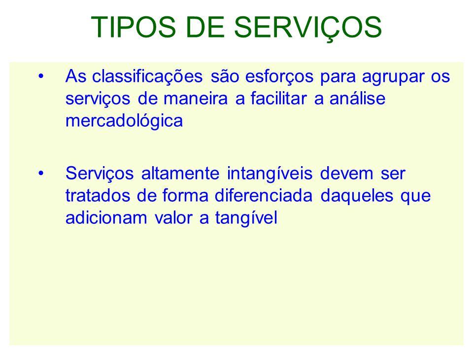 TIPOS DE SERVIÇOS As classificações são esforços para agrupar os serviços de maneira a facilitar a análise mercadológica Serviços altamente intangíveis devem ser tratados de forma diferenciada daqueles que adicionam valor a tangível