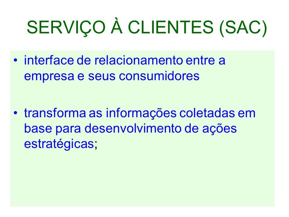 SERVIÇO À CLIENTES (SAC) interface de relacionamento entre a empresa e seus consumidores transforma as informações coletadas em base para desenvolvimento de ações estratégicas;