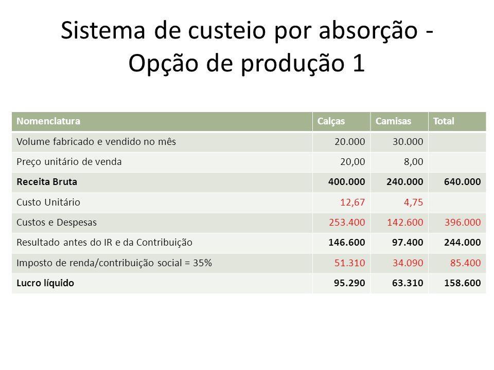 Sistema de custeio por absorção - Opção de produção 1 NomenclaturaCalçasCamisasTotal Volume fabricado e vendido no mês20.00030.000 Preço unitário de v