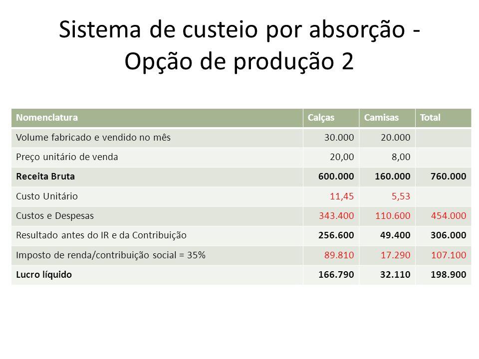 Sistema de custeio por absorção - Opção de produção 2 NomenclaturaCalçasCamisasTotal Volume fabricado e vendido no mês30.00020.000 Preço unitário de v