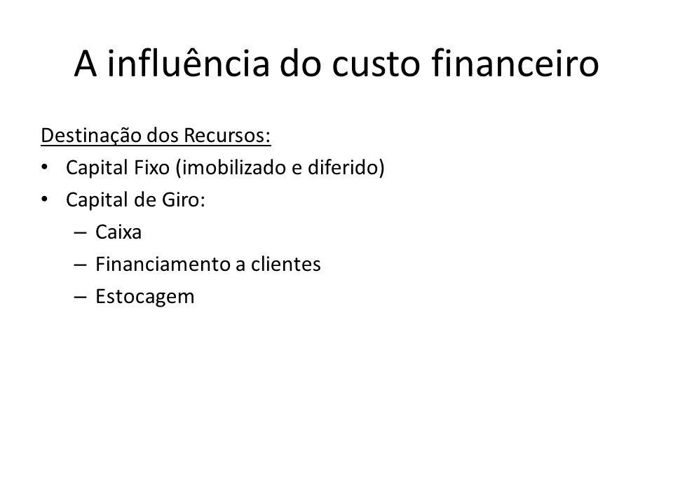 A influência do custo financeiro Destinação dos Recursos: Capital Fixo (imobilizado e diferido) Capital de Giro: – Caixa – Financiamento a clientes –