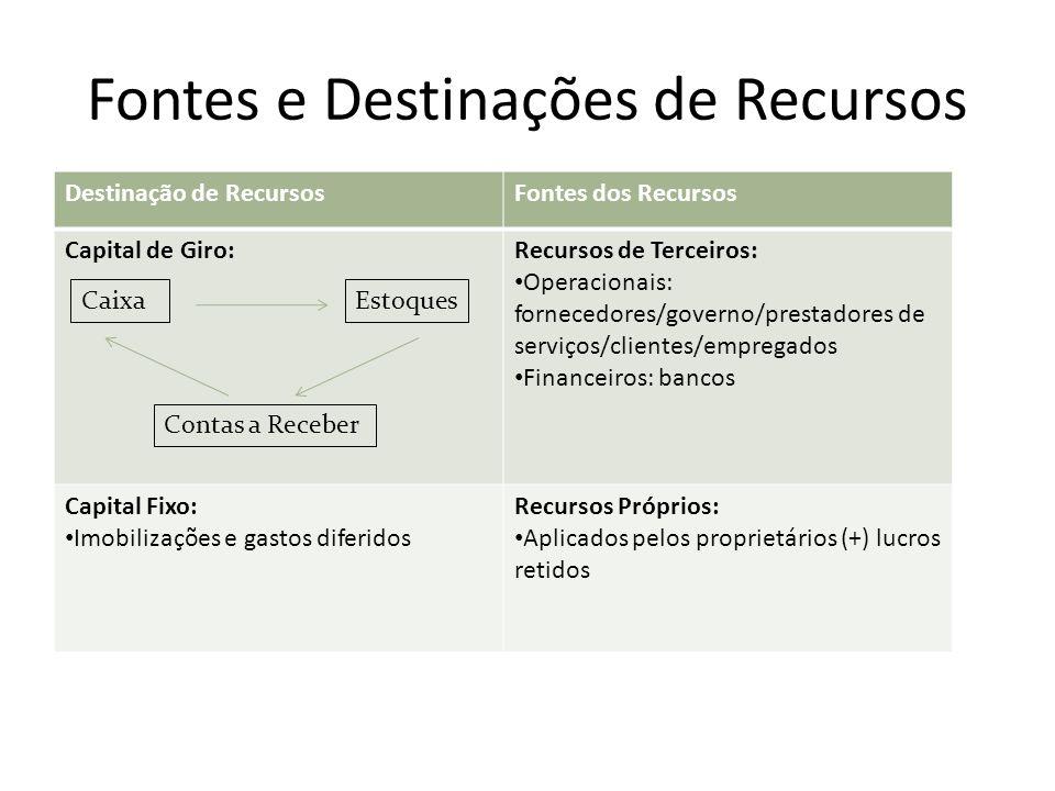 Fontes e Destinações de Recursos Destinação de RecursosFontes dos Recursos Capital de Giro:Recursos de Terceiros: Operacionais: fornecedores/governo/p