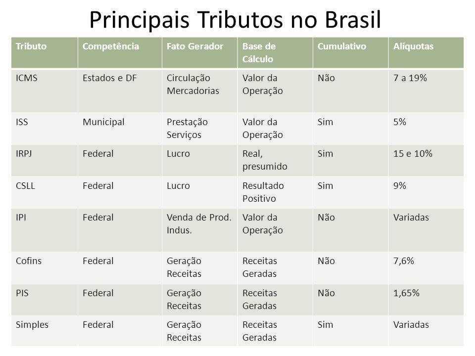 Principais Tributos no Brasil TributoCompetênciaFato GeradorBase de Cálculo CumulativoAlíquotas ICMSEstados e DFCirculação Mercadorias Valor da Operaç
