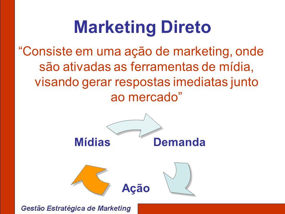 Marketing Direto Consiste em uma ação de marketing, onde são ativadas as ferramentas de mídia, visando gerar respostas imediatas junto ao mercado Dema